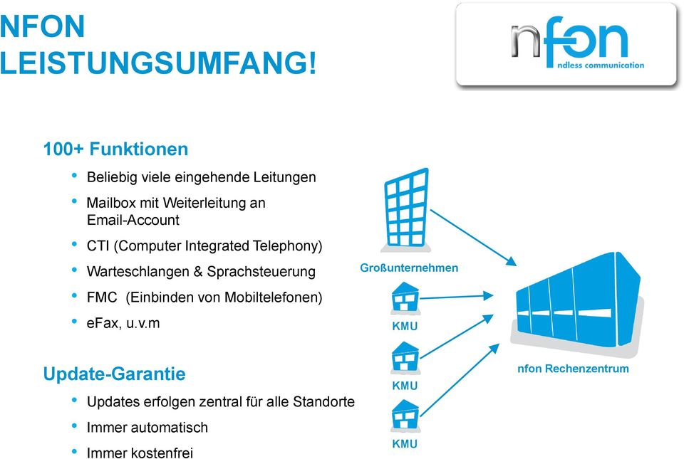Email-Account CTI (Computer Integrated Telephony) Warteschlangen & Sprachsteuerung FMC