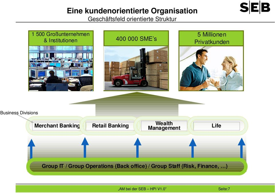 Business Divisions Merchant Banking Retail Banking Wealth Management Life
