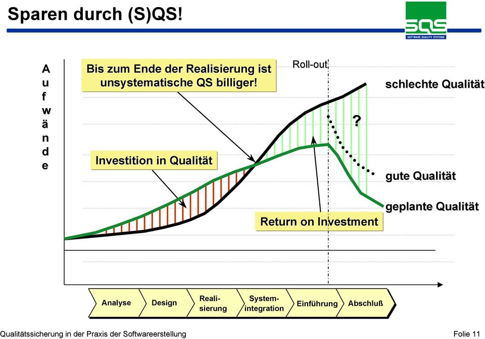 billiger! Investition in Qualität Roll-out out?
