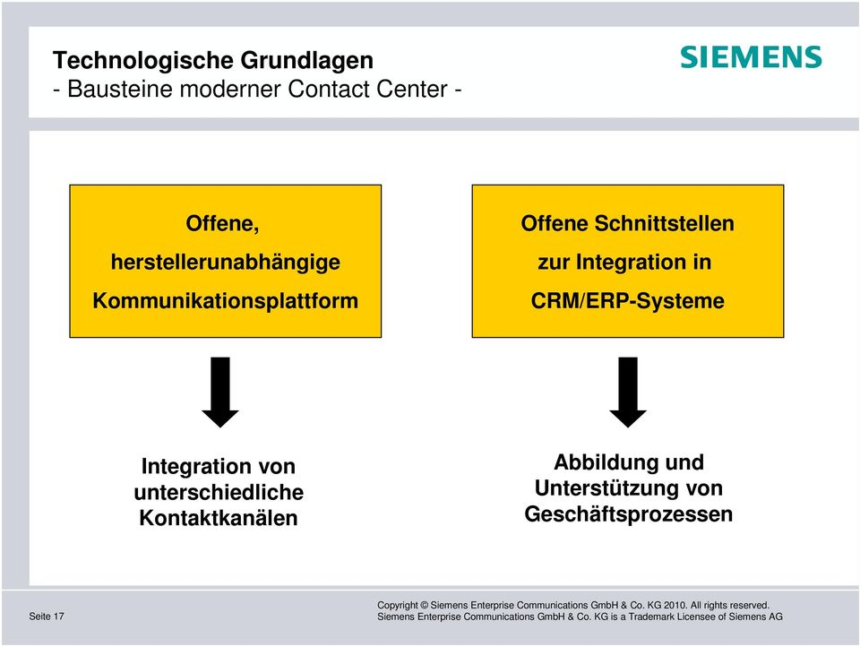 Schnittstellen zur Integration in CRM/ERP-Systeme Integration von