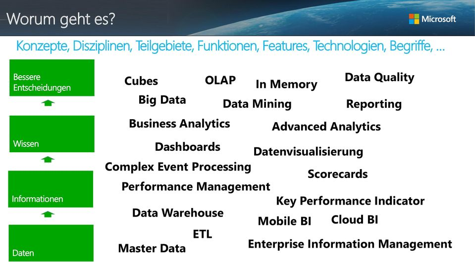 Memory Data Quality Big Data Data Mining Reporting Business Analytics Advanced Analytics Dashboards