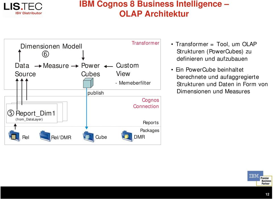 Cognos Connection Reports Packages DMR Transformer = Tool, um OLAP Strukturen (PowerCubes) zu definieren