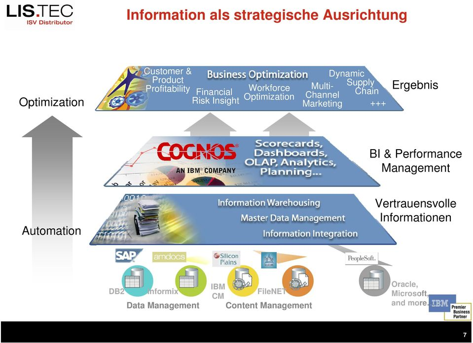 Marketing +++ Ergebnis BI & Performance Management Automation Vertrauensvolle
