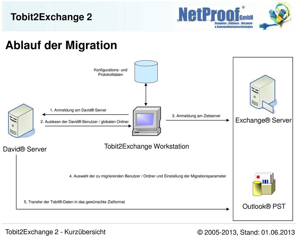 Anmeldung am Zielserver Exchange Server David Server Tobit2Exchange Workstation 4.