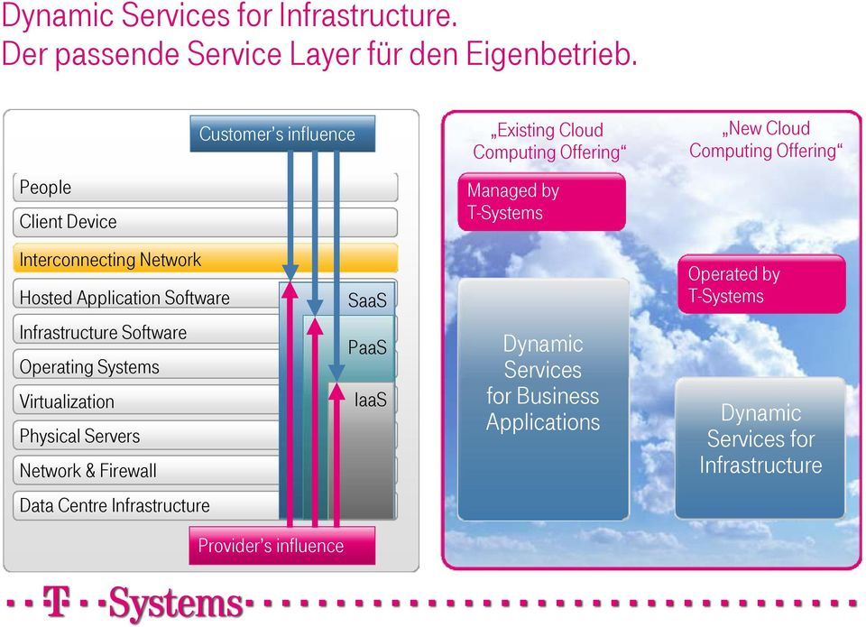 Operating Systems Virtualization IaaS Physical Servers Network & Firewall Data Centre Infrastructure Provider s influence