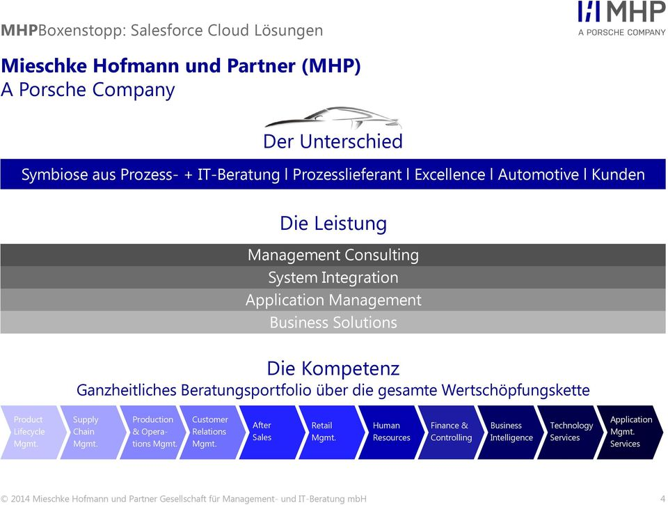 Beratungsportfolio über die gesamte Wertschöpfungskette Product Lifecycle Mgmt. Supply Chain Mgmt. Production & Operations Mgmt. Customer Relations Mgmt.