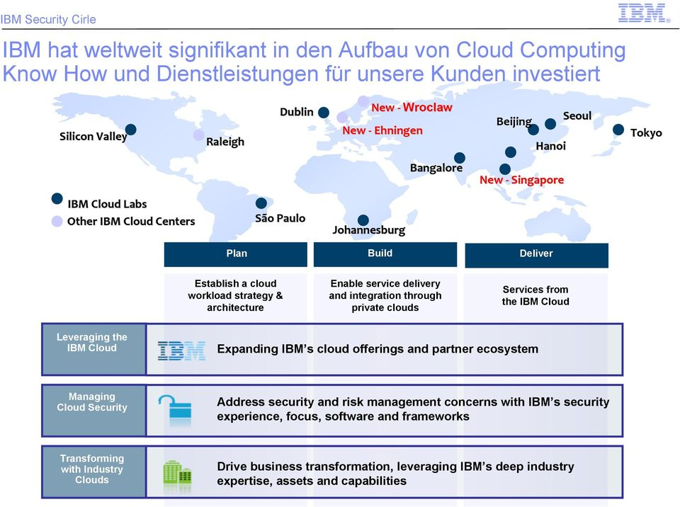 integration through private clouds Services from the IBM Cloud Leveraging the IBM Cloud Expanding IBM s cloud offerings and partner ecosystem Managing Cloud Security Address security and risk