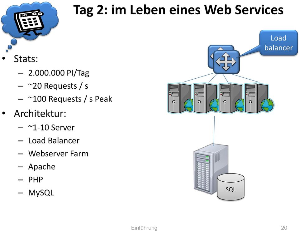 Architektur: ~1-10 Server Load Balancer Webserver