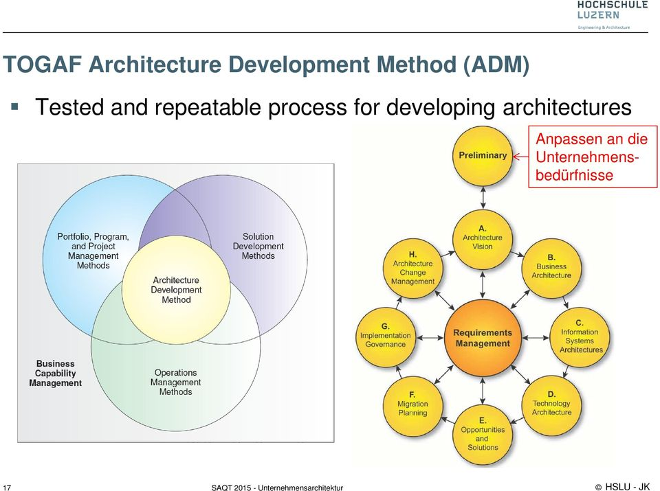 process for developing architectures