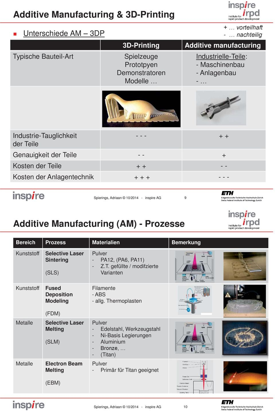 Adriaan 10/2014 - inspire AG 9 Additive Manufacturing (AM) - Prozesse Bereich Prozess Materialien Bemerkung Kunststoff Selective Laser Sintering (SLS) Pulver - PA12, (PA6, PA11) - Z.T.
