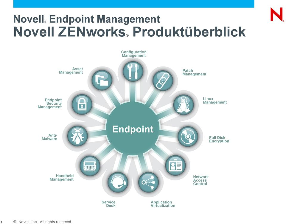 Management Endpoint Security Management AntiMalware Endpoint Full Disk