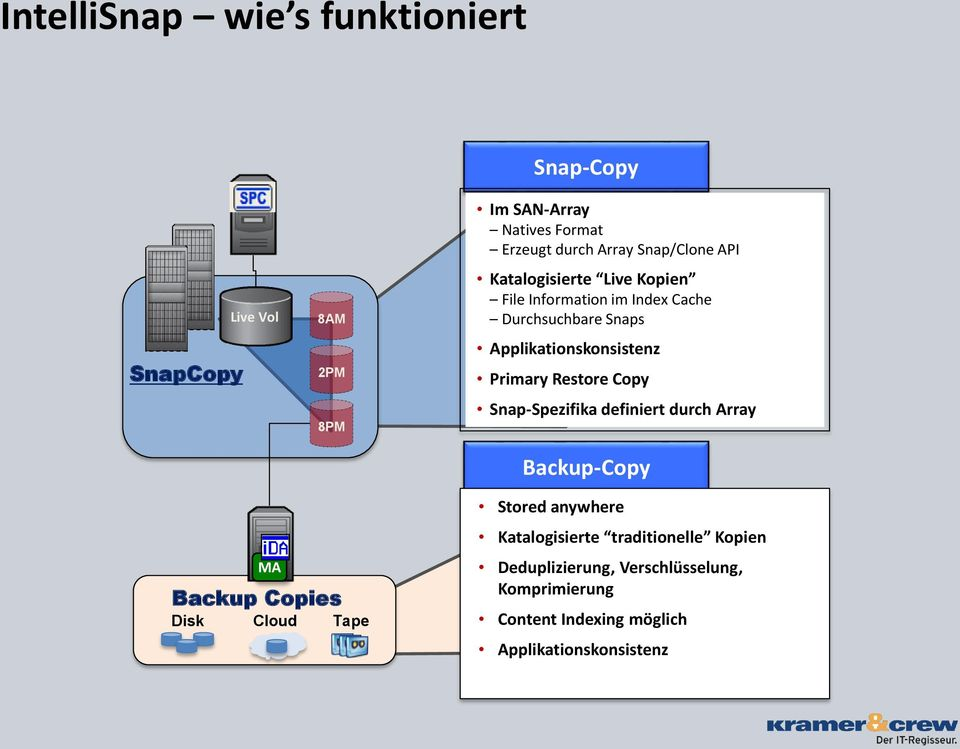 Primary Restore Copy Snap-Spezifika definiert durch Array Backup-Copy MA Backup Copies Disk Cloud Tape Stored anywhere