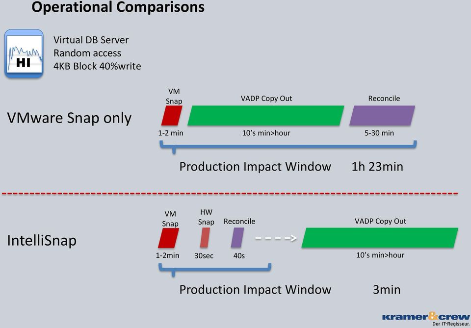 Reconcile 5-30 min Production Impact Window 1h 23min IntelliSnap VM Snap