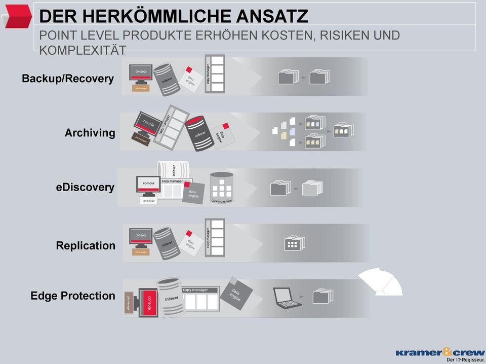 KOMPLEXITÄT Backup/Recovery Archiving