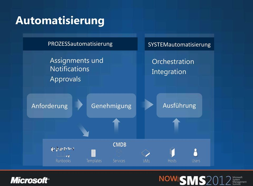 SYSTEMautomatisierung Orchestration
