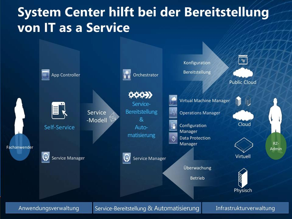 Configuration Manager Data Protection Manager Service- Bereitstellung & Automatisierung RZ- Admin Service