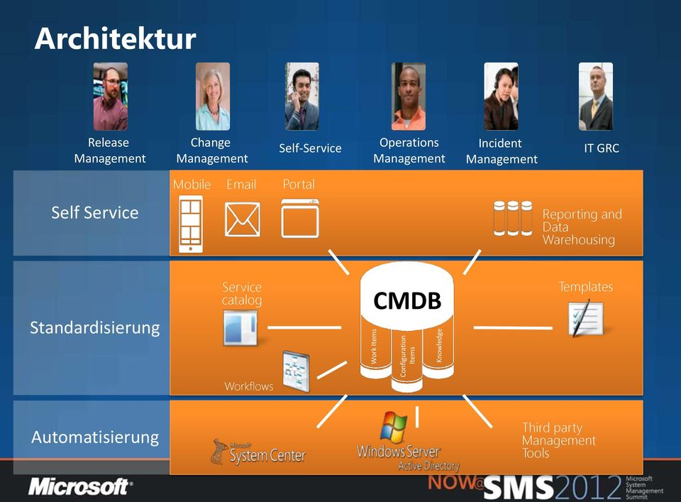 Email Portal Self Service Reporting and Data Warehousing Standardisierung