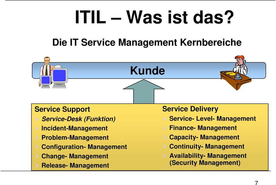 Incident-Management Problem-Management Configuration- Management Change- Management