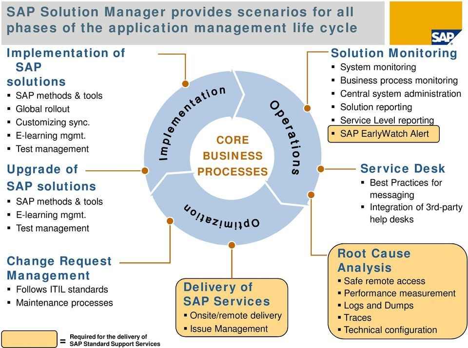 Test management Change Request Follows ITIL standards Maintenance processes = Required for the delivery of SAP Standard Support Services CORE BUSINESS PROCESSES Delivery of SAP Services Onsite/remote