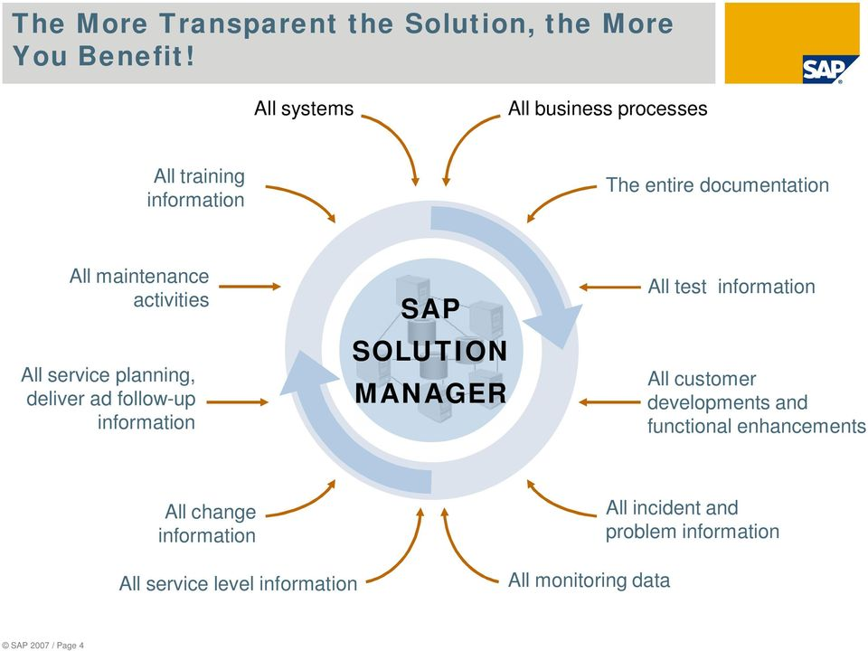 All service planning, deliver ad follow-up information SAP SOLUTION MANAGER All test information All customer