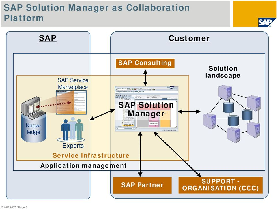 Solution Manager Knowledge Experts Service Infrastructure