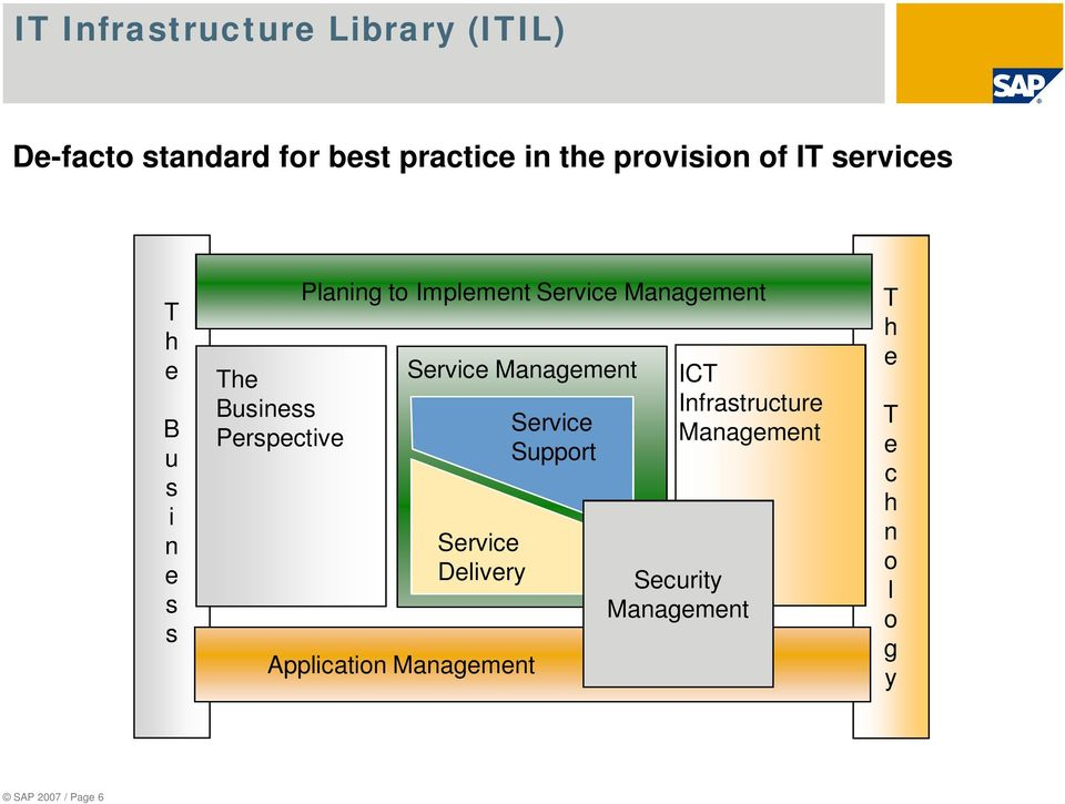 Planing to Implement Service Service Service Delivery Application Service