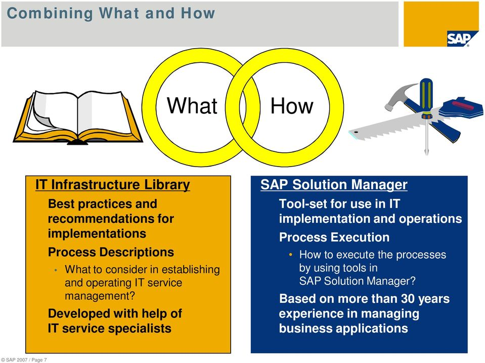 Developed with help of IT service specialists SAP Solution Manager Tool-set for use in IT implementation and operations