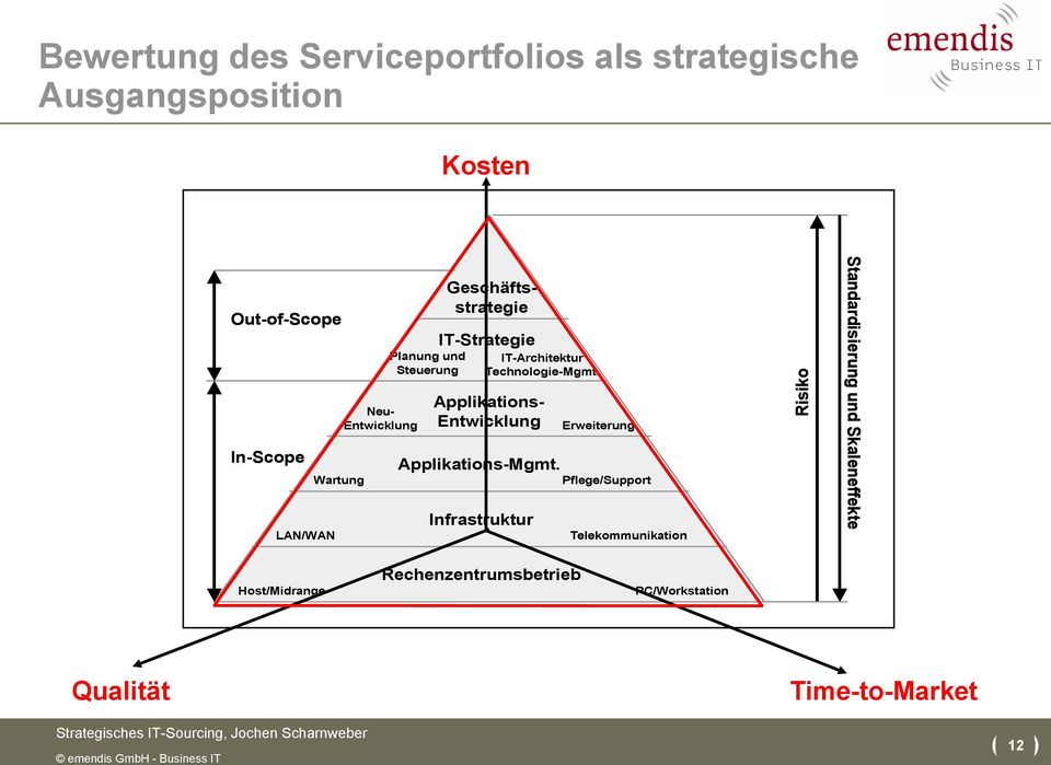 Technologie-Mgmt. Applikations- Entwicklung Erweiterung In-Scope Wartung Applikations-Mgmt.
