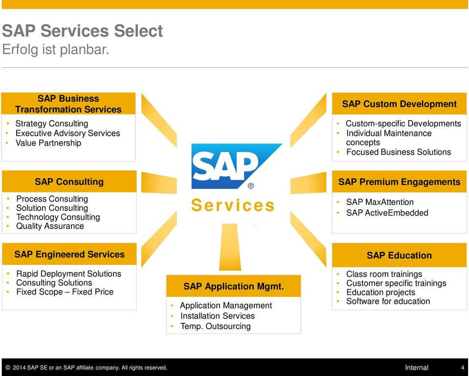 Premium Engagements. SAP MaxAttention SAP ActiveEmbedded SAP Engineered Services Rapid Deployment Solutions Consulting Solutions Fixed Scope Fixed Price - SAP Application Mgmt.