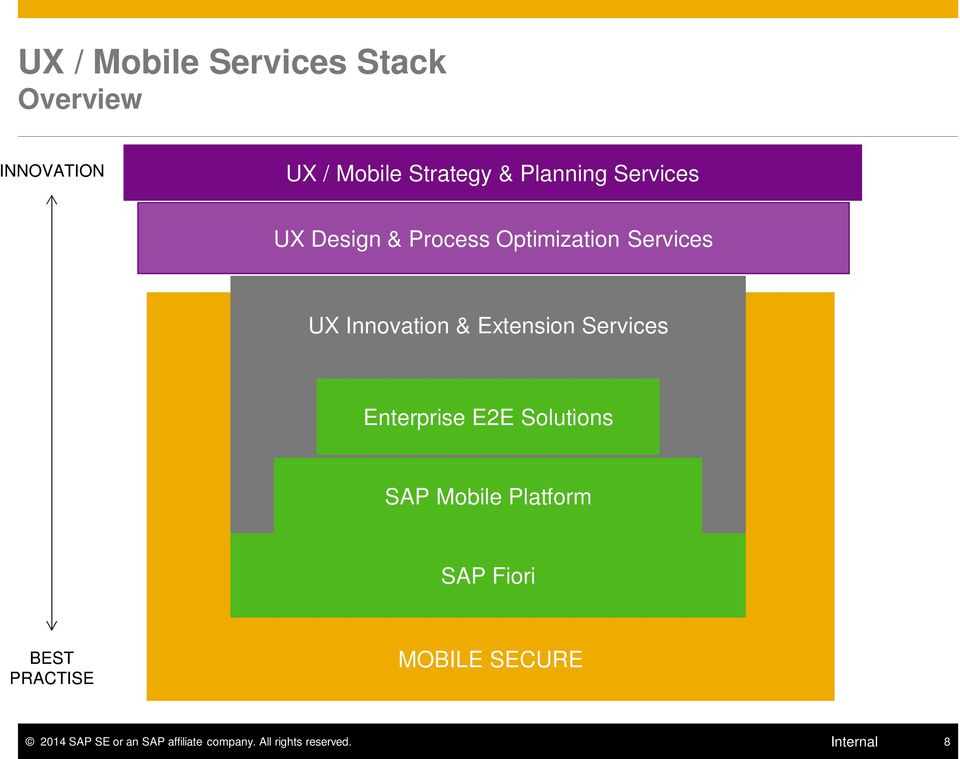 Services Enterprise E2E Solutions SAP Mobile Platform SAP Fiori BEST PRACTISE