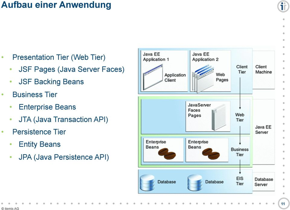 Beans JTA (Java Transaction API) Persistence Tier