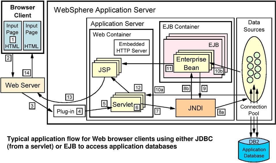 either JDBC (from a servlet)
