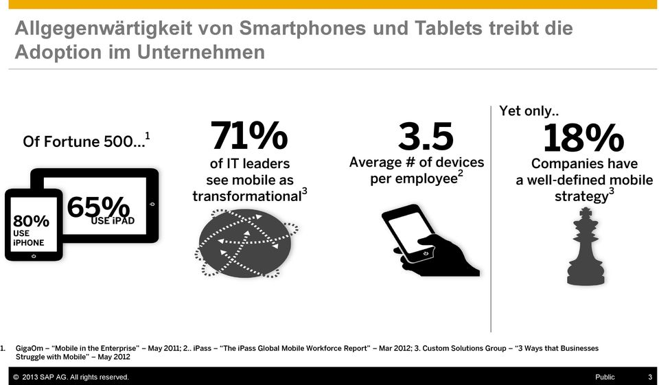 . 18% Companies have a well-defined mobile strategy 3 1. GigaOm Mobile in the Enterprise May 2011; 2.