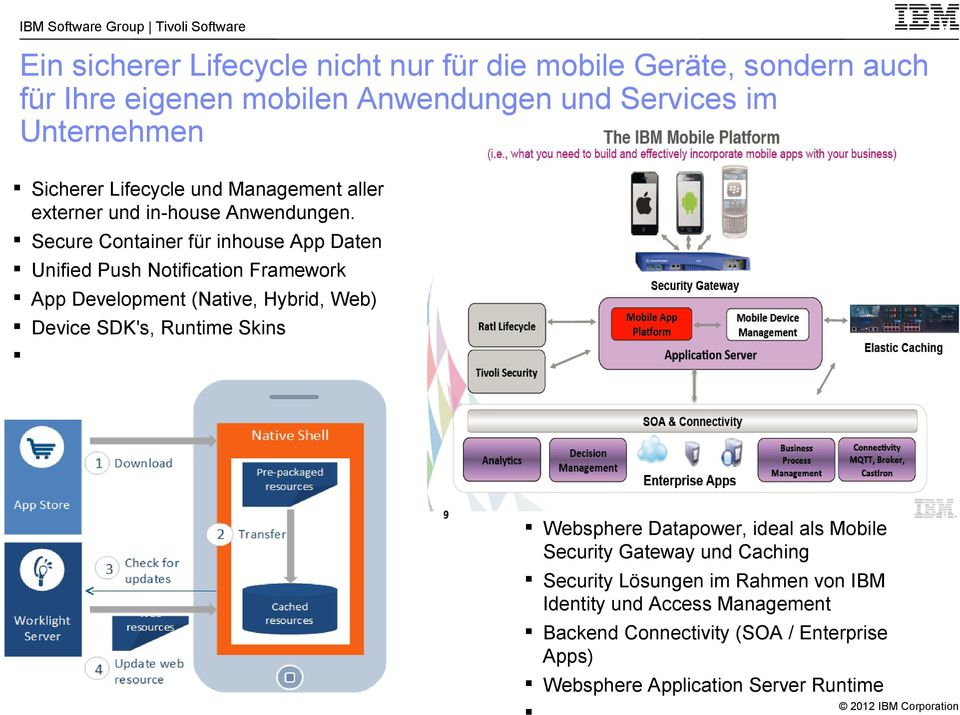 Secure Container für inhouse App Daten Unified Push Notification Framework App Development (Native, Hybrid, Web) Device SDK's, Runtime Skins