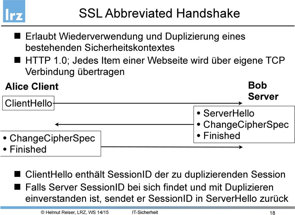 ChangeCipherSpec Finished ServerHello ChangeCipherSpec Finished ClientHello enthält SessionID der zu duplizierenden