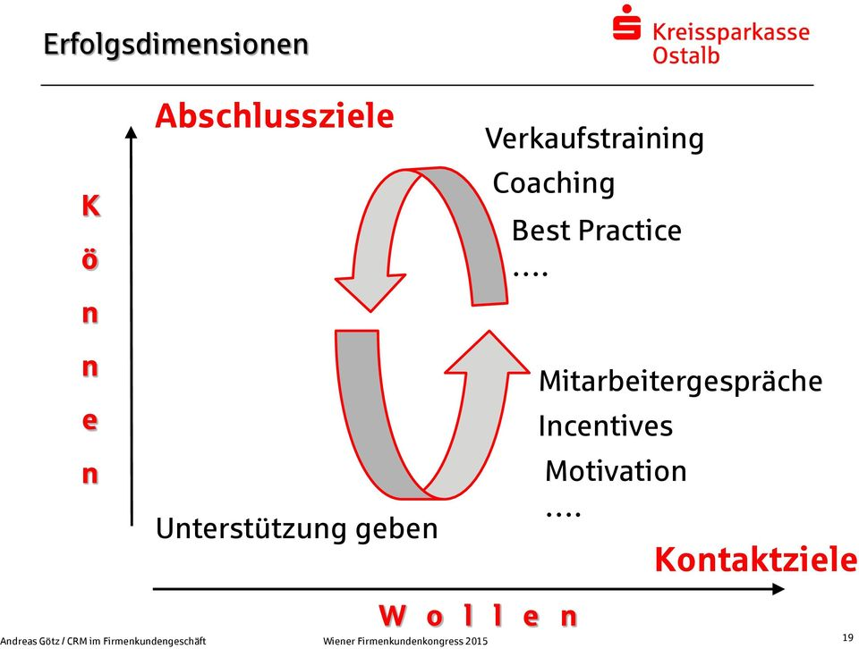 n Verkaufstraining Coaching Best Practice.