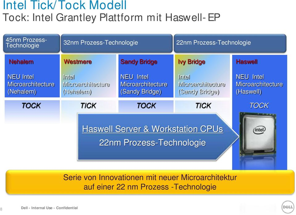 (Sandy Bridge) Intel Microarchitecture (Sandy Bridge) NEU Intel Microarchitecture (Haswell) TOCK TICK TOCK TICK TOCK Haswell Server & Workstation