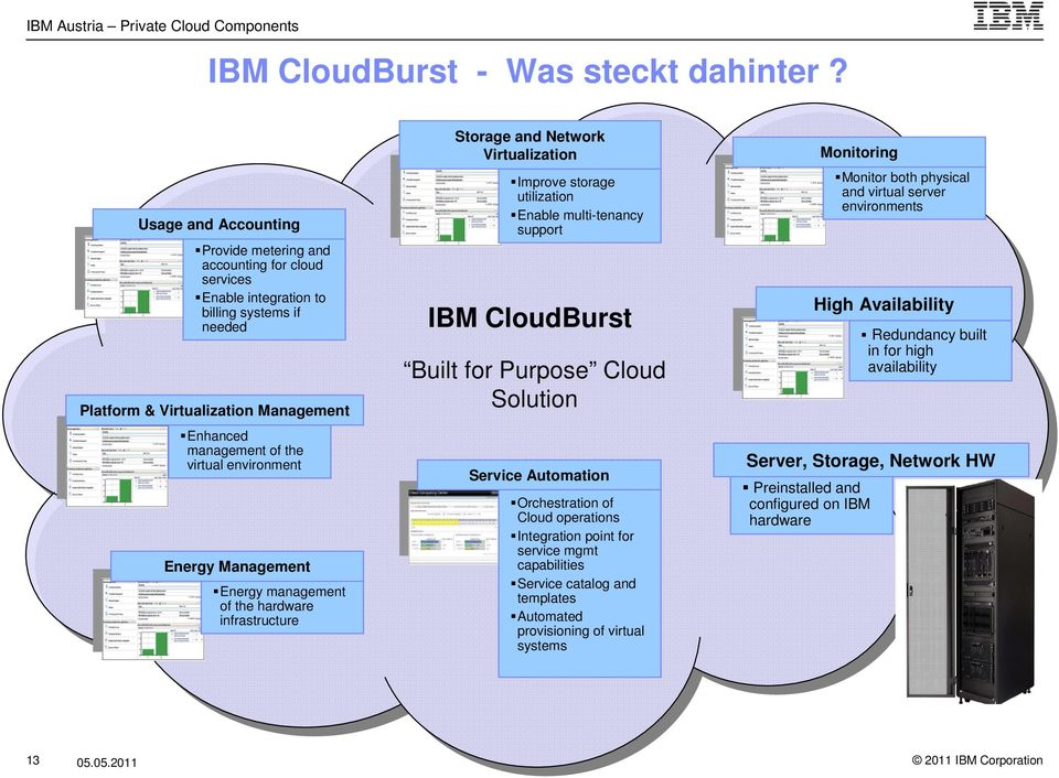 environment Energy Management Energy management of the hardware infrastructure Storage and Network Virtualization Improve storage utilization Enable multi-tenancy support IBM CloudBurst Built for
