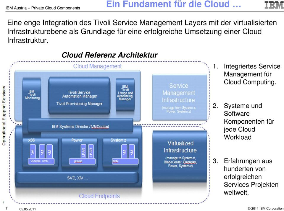 Cloud Referenz Architektur 1. Integriertes Service Management für Cloud Computing. 2.