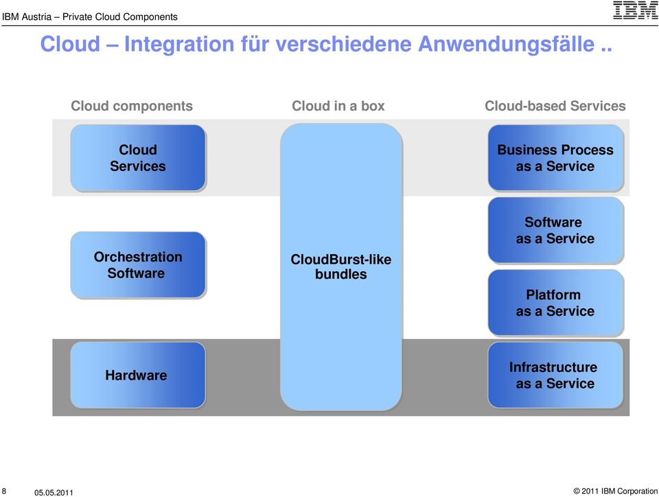 Business Process as a Service Orchestration Software CloudBurst-like