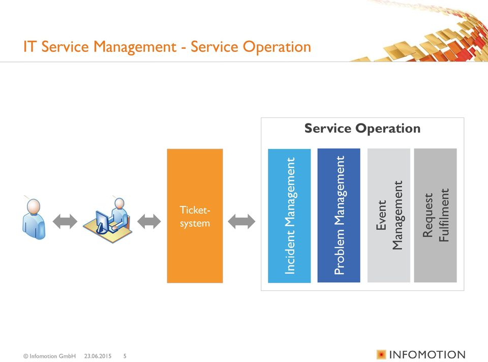 Service Management - Service Operation
