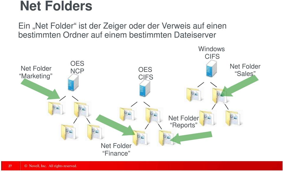 Dateiserver Net Folder Marketing OES NCP OES CIFS Windows