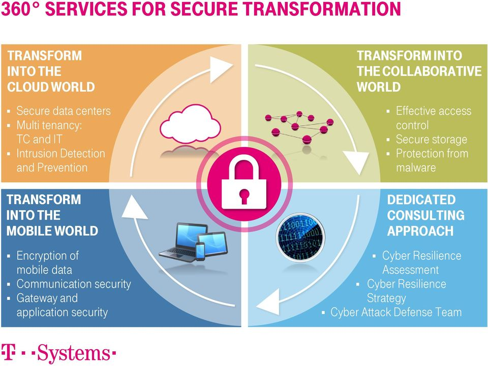 Gateway and application security TRANSFORM INTO THE COLLABORATIVE WORLD Effective access control Secure storage