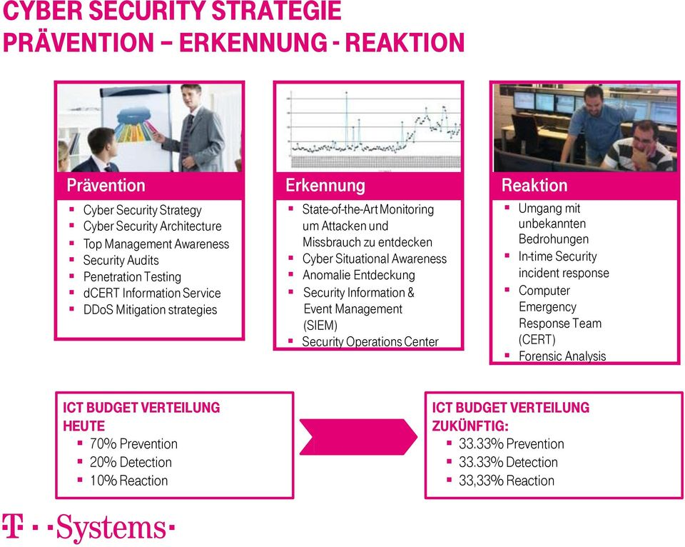 Security Information & Event Management (SIEM) Security Operations Center Reaktion Umgang mit unbekannten Bedrohungen In-time Security incident response Computer Emergency Response