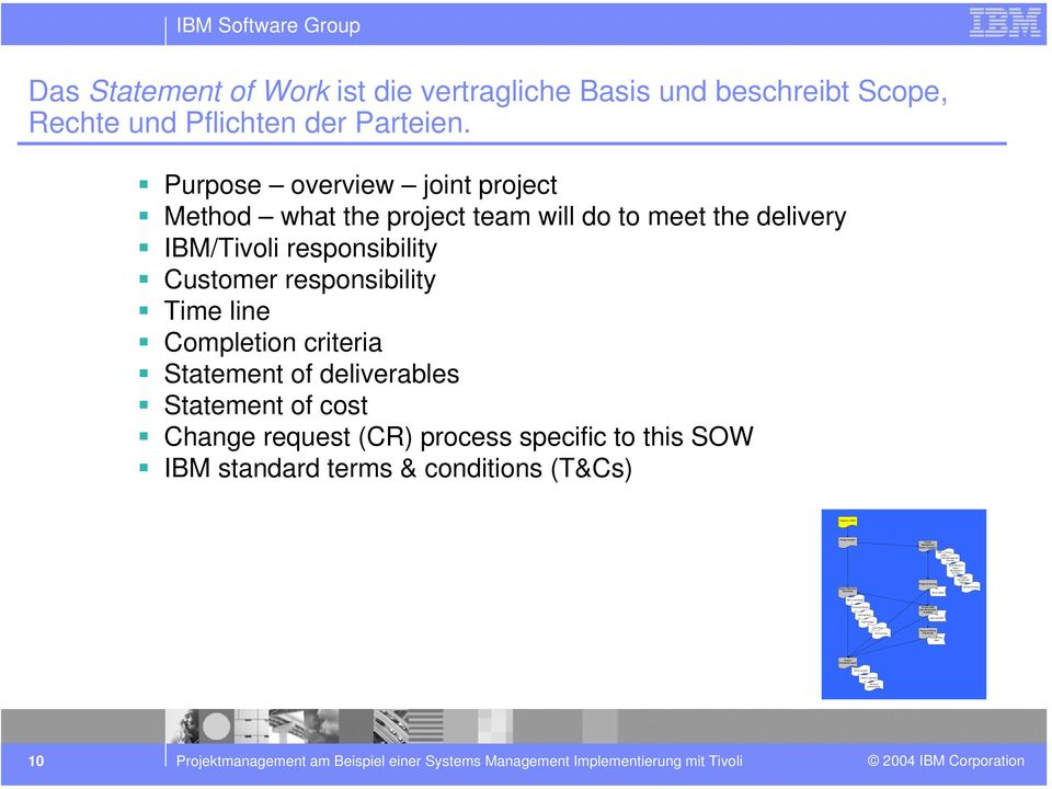 Process Work sheets Microst MPP Issue/Decision/ Action/ Management Process Change management process Financial Process IBM Stware Group Das Statement Work ist die vertragliche Basis und beschreibt