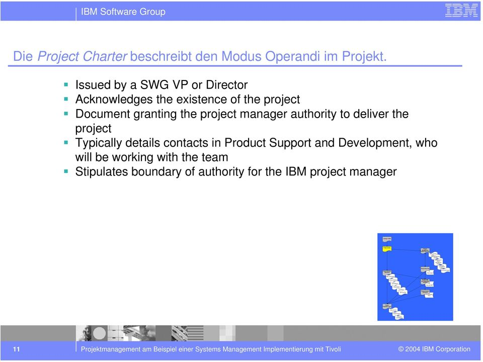 Process Work sheets Microst MPP Issue/Decision/ Action/ Management Process Change management process Financial Process IBM Stware Group Die Project Charter beschreibt den Modus Operandi im Projekt.