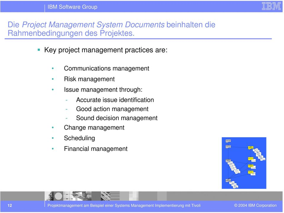 Process Work sheets Microst MPP Issue/Decision/ Action/ Management Process Change management process Financial Process IBM Stware Group Die Project Management System Documents beinhalten die