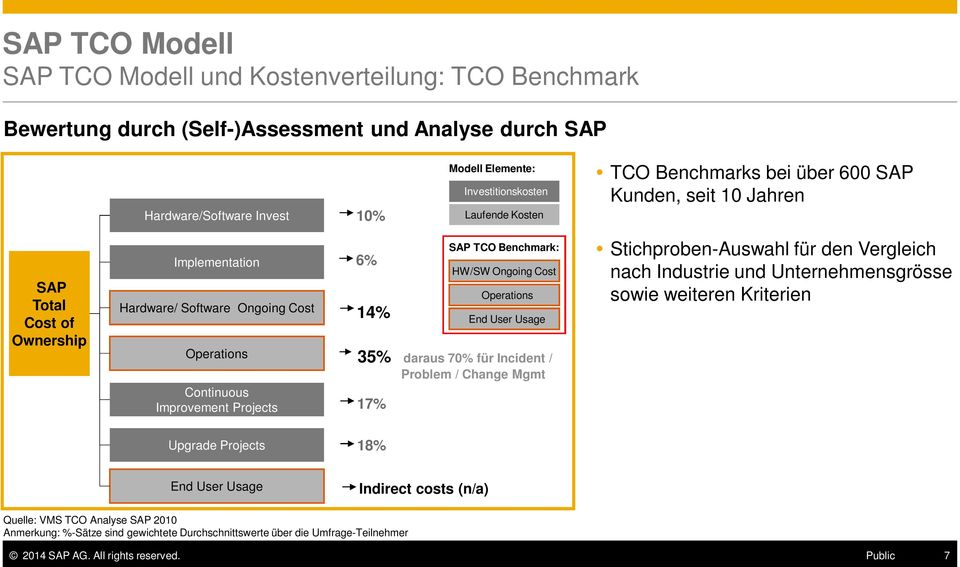 70% für Incident / Problem / Change Mgmt 17% SAP TCO Benchmark: HW/SW Ongoing Cost Operations End User Usage Stichproben-Auswahl für den Vergleich nach Industrie und Unternehmensgrösse sowie weiteren