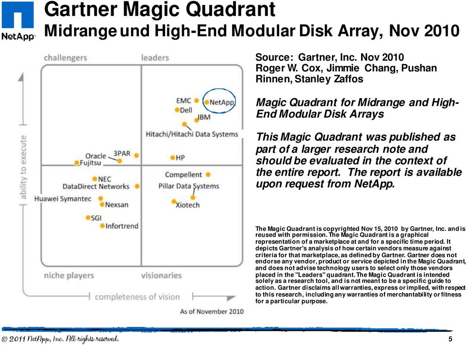 evaluated in the context of the entire report. The report is available upon request from NetApp. The Magic Quadrant is copyrighted Nov 15, 2010 by Gartner, Inc. and is reused with permission.