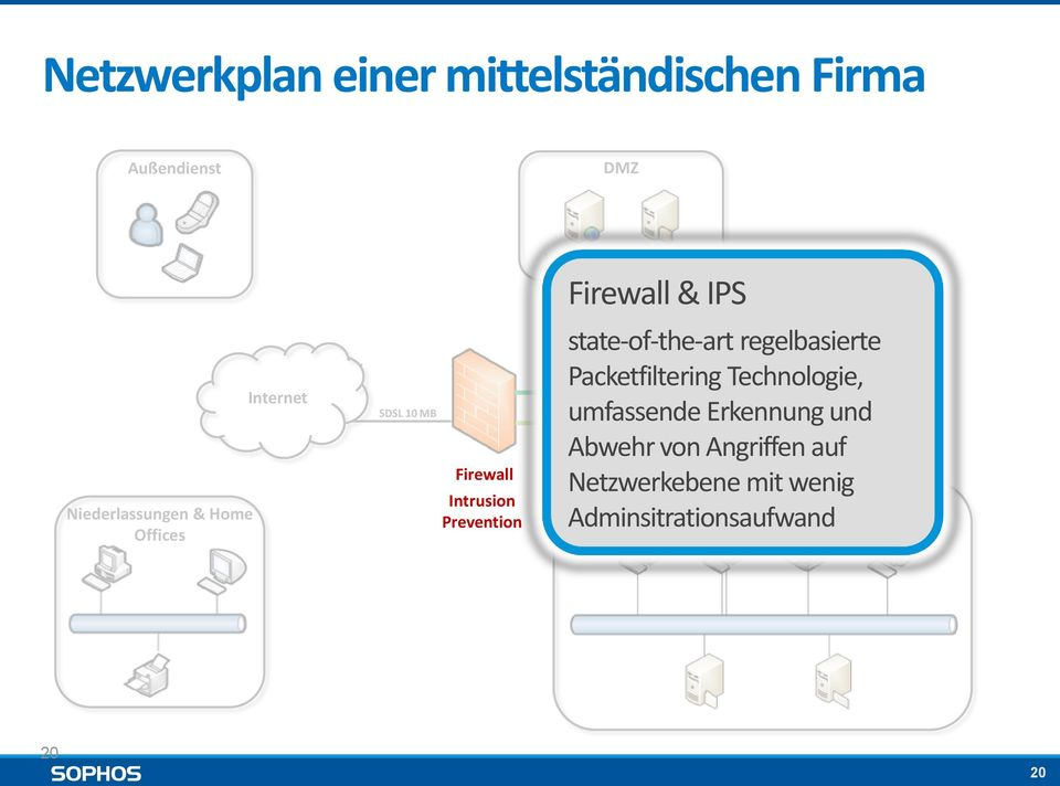 System Firewall & IPS state-of-the-art regelbasierte Packetfiltering Technologie,